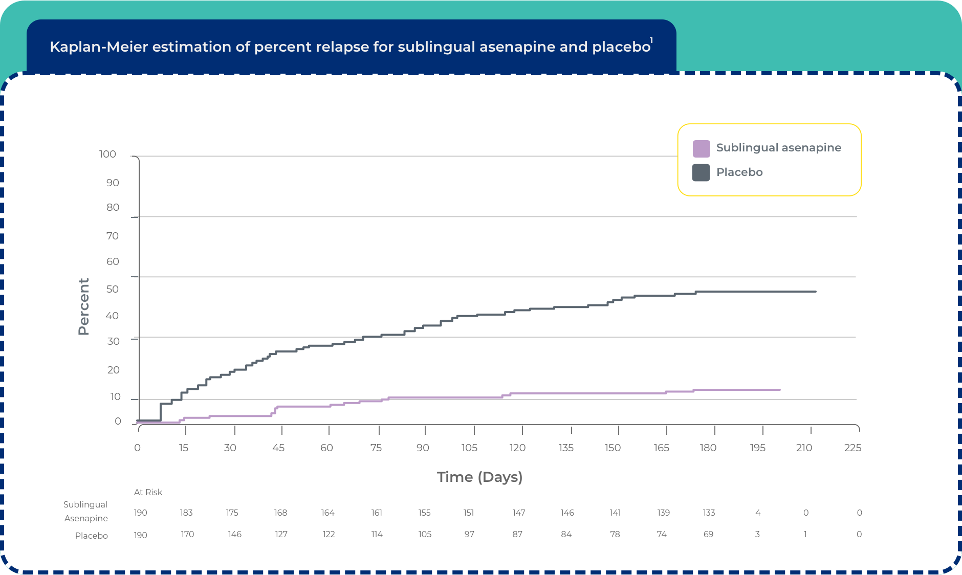 kaplan-meier estimation of percent for sublingual asenapine and placebo chart