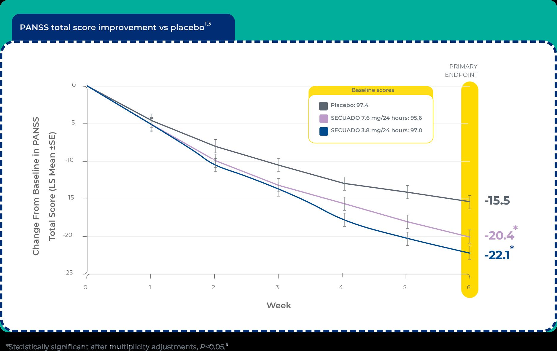 panss total score imorovement vs placebo chart